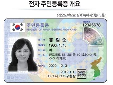 住民登録番号(国民ID番号)の調査とは