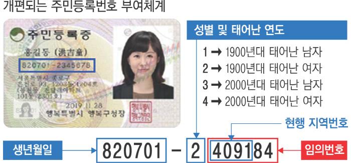 詐欺調査で大切な基礎情報、国民住民番号(ID番号)